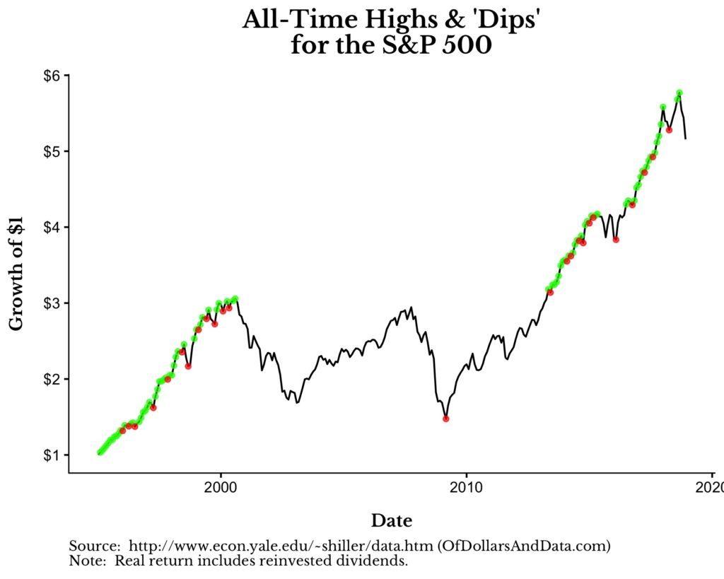 Round-Up #1: Apple, Volkswagen, WeWork und Gott beim Market Timing